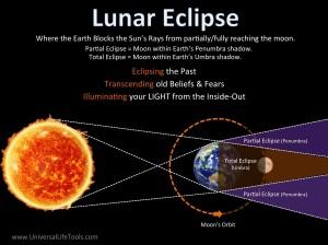 Lunar_Eclipse-300x224.jpg
