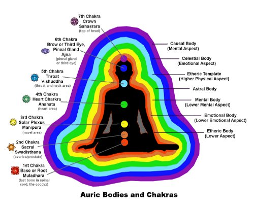 i uv | how to read auras – what is the meaning of each color?