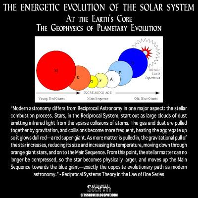 Evolution system core slots