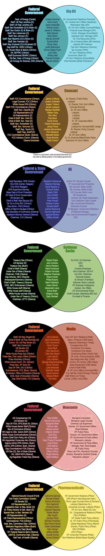 Venn-diagrams-govt