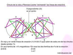 Matemáticas Vorticiales
