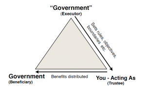 Trust-relationship-Government-as-Executor-and-Beneficiary-model-1024x638