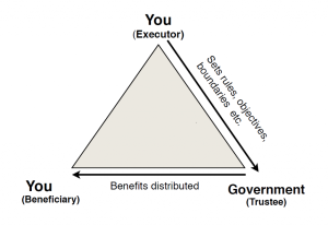 Trust-relationship-Government-as-Trustee-model-1024x704