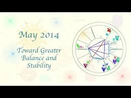 AstrologyMay 2014