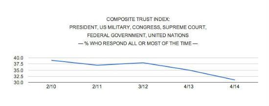 composite-trust-chart.jpg