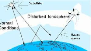 HAARP explained from A to Z