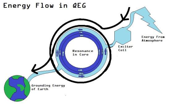 energy-flow-in-qeg-diagram.jpg