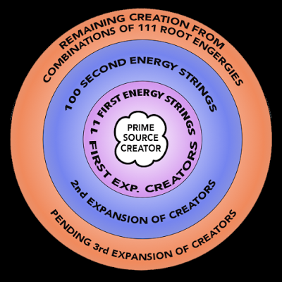 FIrst-and-Second-Energy-Strings
