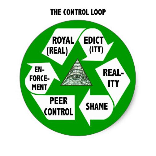 CONTROL-LOOP