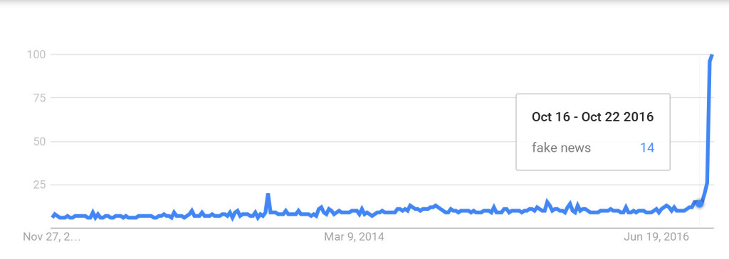 Fake-News-Google-Trends.jpg