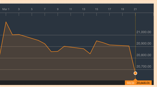 dow-jones-crash-chart-march-2017-872906