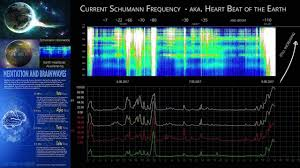 Andrew Bartzis - Significant Recent Schumann Resonance Amp Up - May 8th 2017