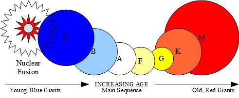 Figure-2-Modern-Astronomy-Stellar-Evolution