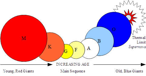 Figure-3-RS-Stellar-Evolution