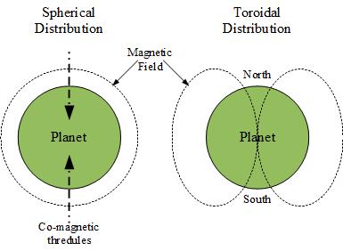 Figure-4b-Distribution