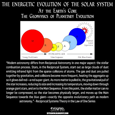 The Energetic Evolution of The Solar System At the Earth's Core- The Geophysics of Planetary Evolution