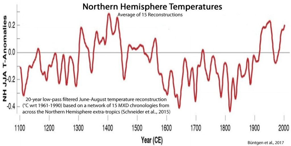 Holocene-Cooling-Northern-Hemisphere-Temps-Büntgen-2017