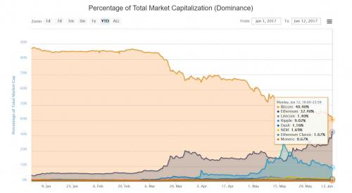 ethereum market share_0
